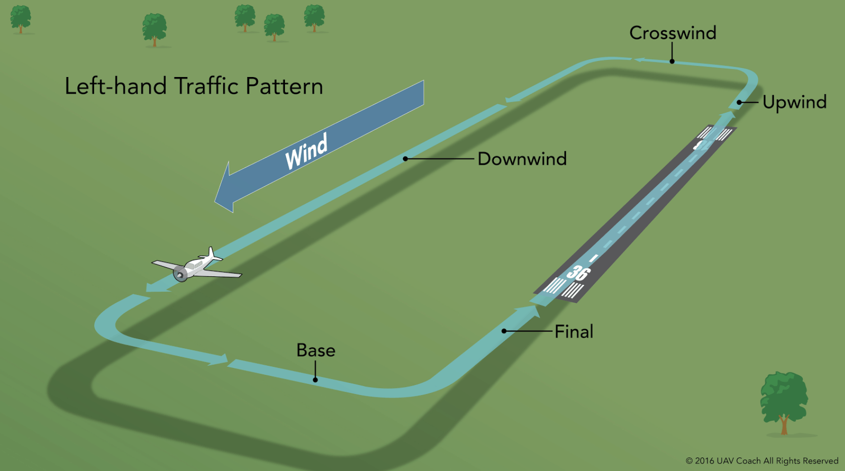 Downwind Traffic Pattern