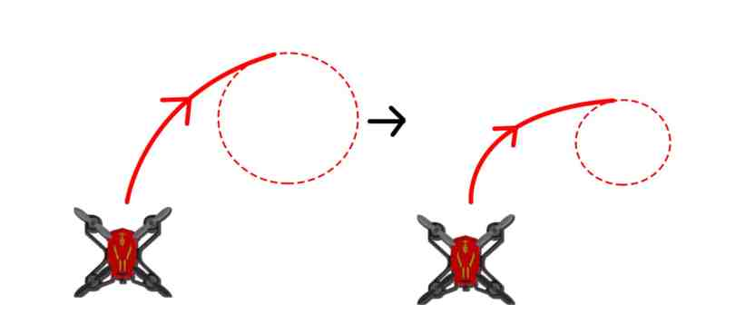 Quadcopter working principle: CHANGING RADIUS