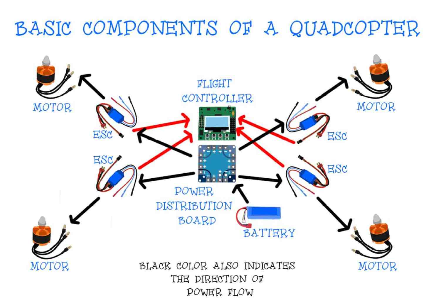 How quadcopters work: The components