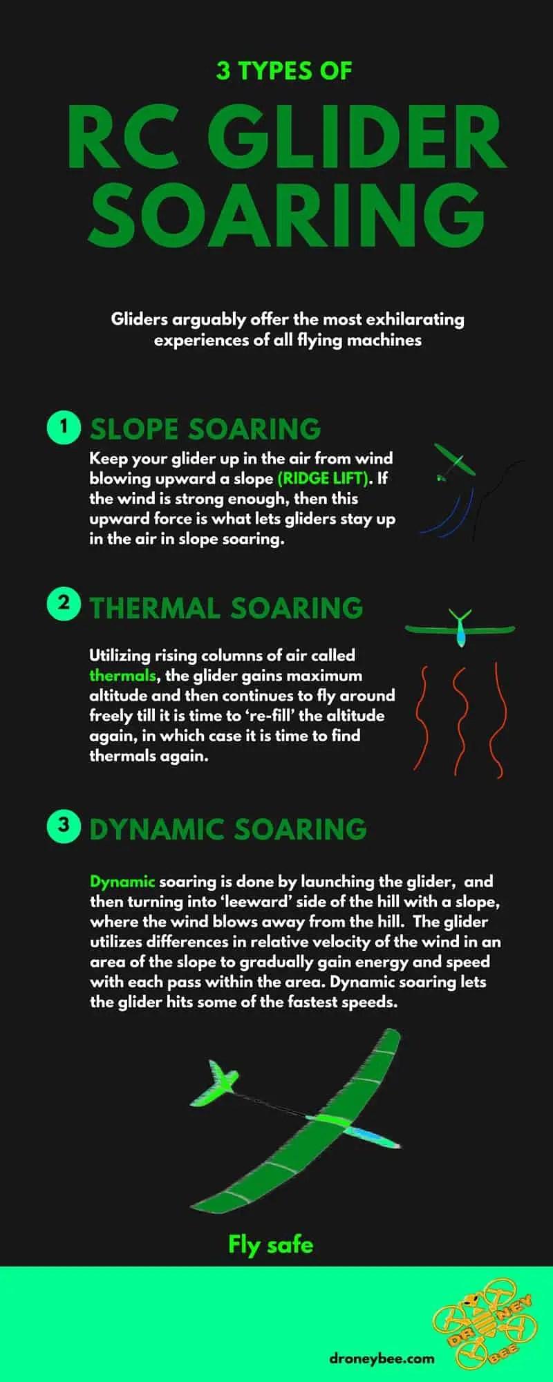 RC sailplane soaring : Infographic