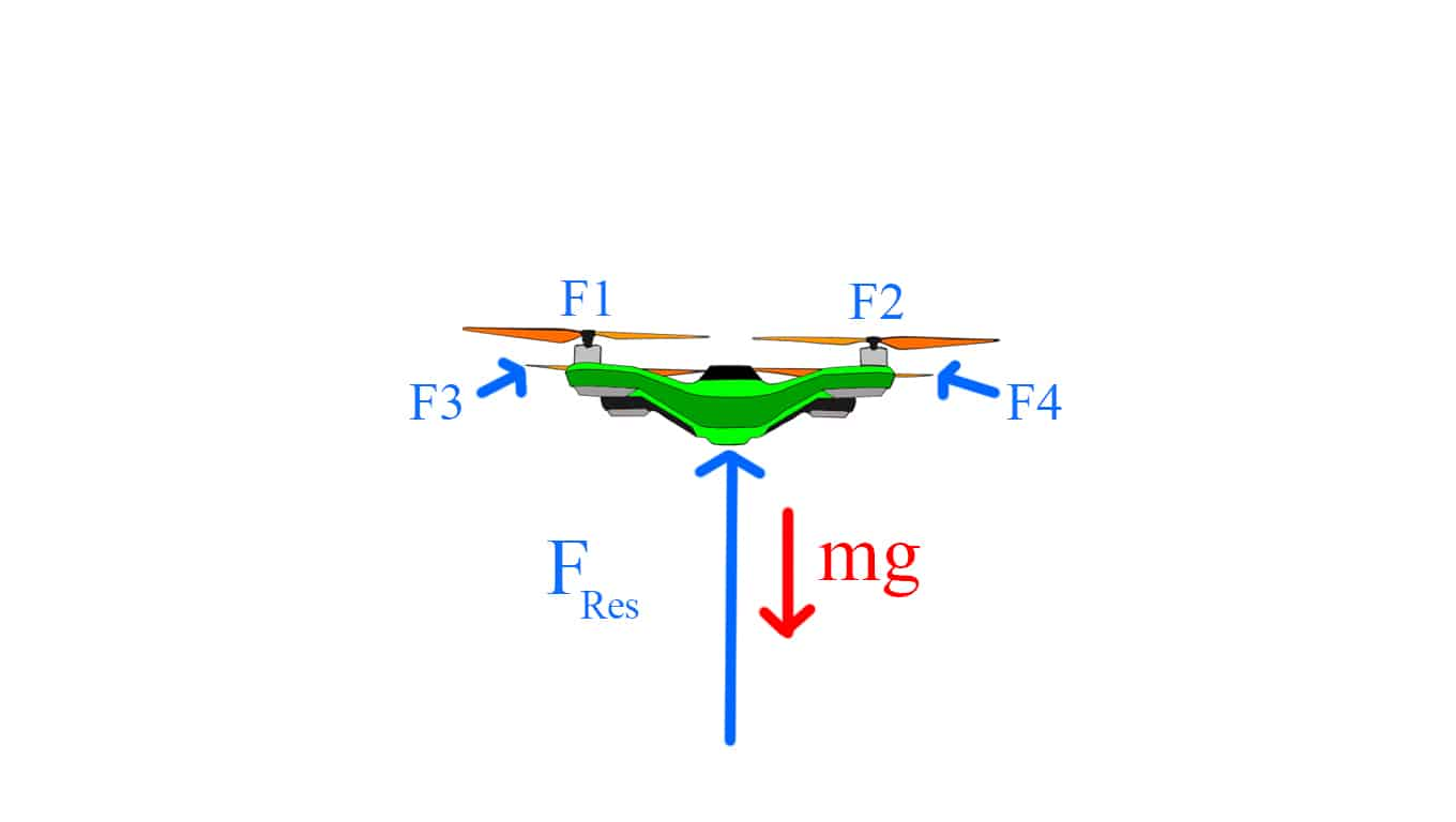 How Quadcopters Work Fly An Intro To Multirotors Droney Bee Basic Quadcopter Wiring Diagram Manual Working Principle Resultant Force
