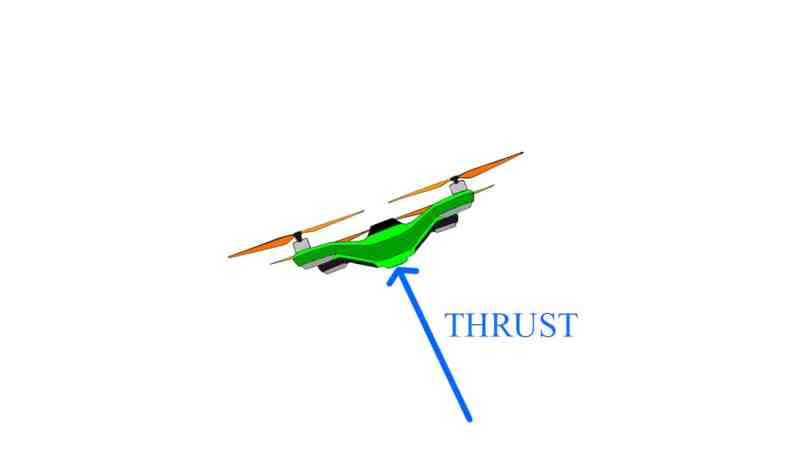 How quadcopters work: THRUST