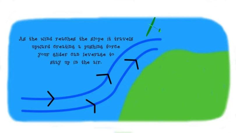 RC slope soaring: Glider push