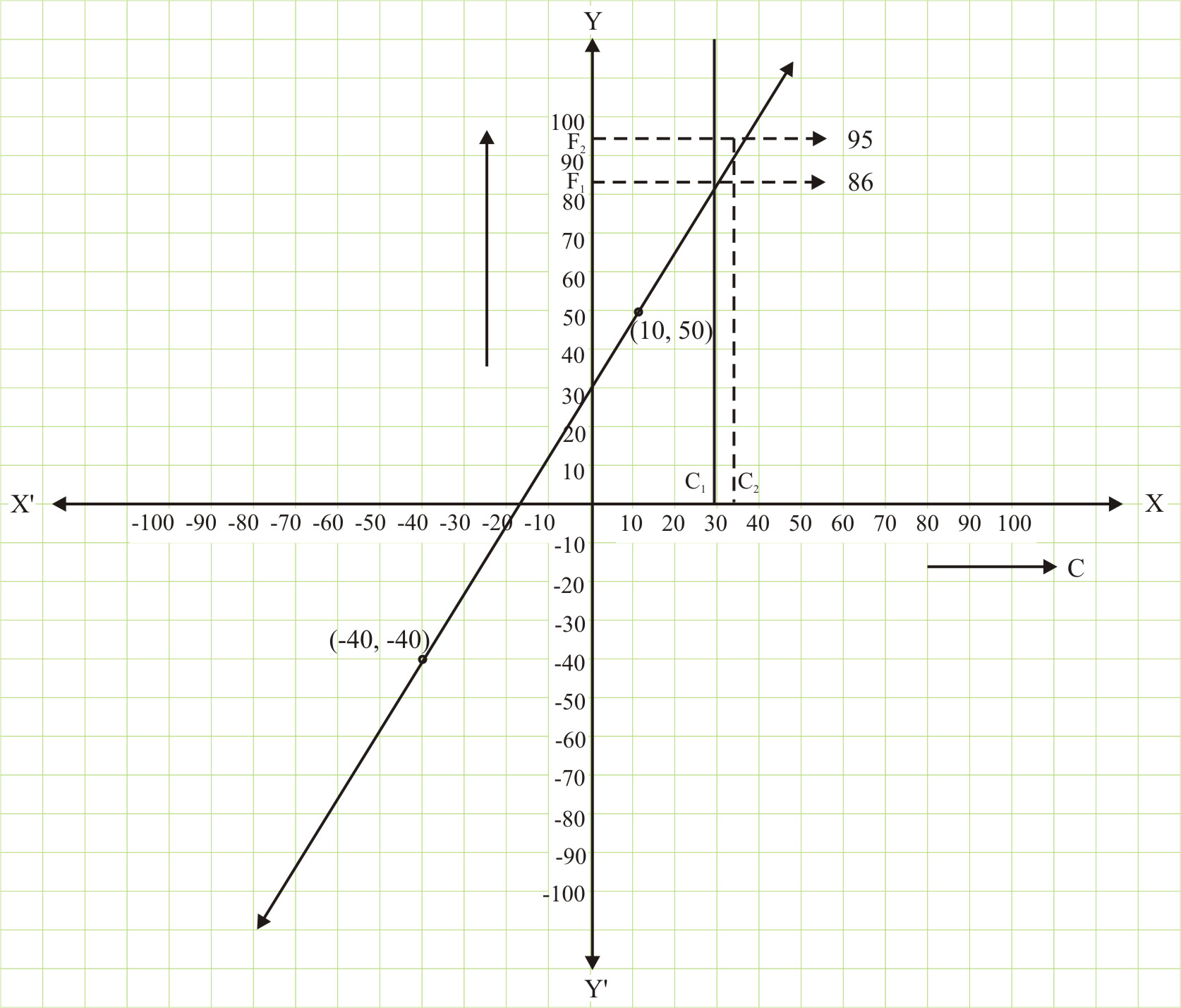 Linear Equations in Two Variables : Exercise 4.3