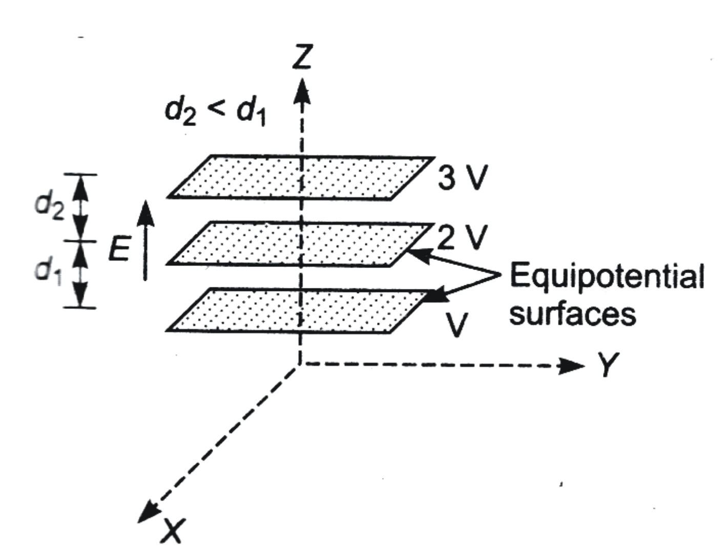 Electrostatic Potential and Capacitance : Previous Year's