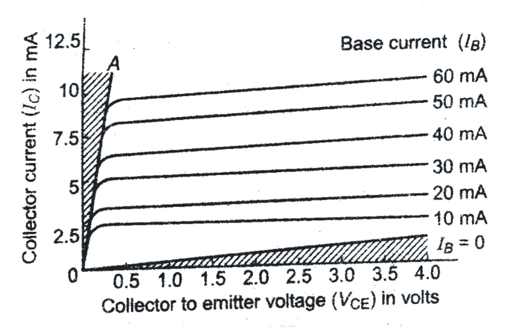 common base configuration circuit diagram 2006 ford ranger wiring transistor previous year 39s questions dronstudy
