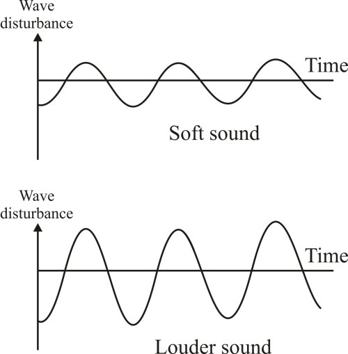 small resolution of a wave diagram