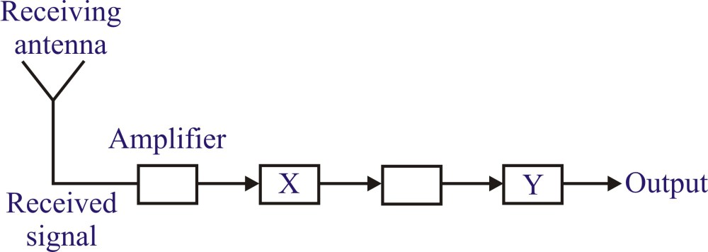 medium resolution of block diagram practice problem