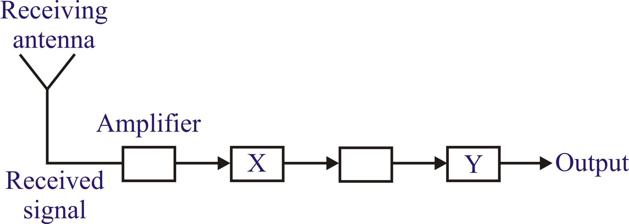 hight resolution of block diagram practice problem