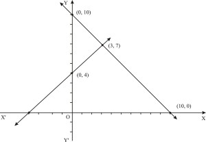Pair of Linear Equations in Two Variables : Exercise