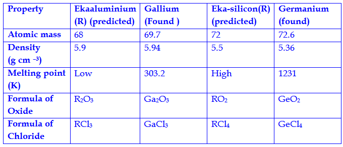 Periodic classification of elements complete set of questions q18 in mendeleevs periodic table cobalt atomicmass 5893u was placed before nickel atomic mass of 5871 u ve reason urtaz Choice Image