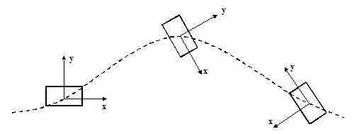 Chapter Notes: Motion in One Dimension Physics Class 11