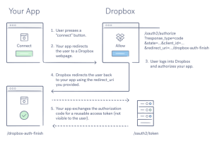 OAuth guide  Developers  Dropbox