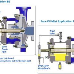Lube Oil System Diagram 2005 Nissan Altima Alarm Wiring Mist Lubrication Systems Schematic
