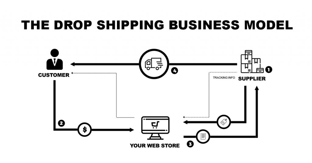 What Is Drop Shipping? The Ultimate Guide To Drop Shipping