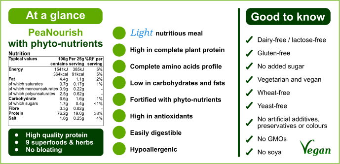 PeaNourish 'At a glance' nutritional chart