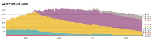 backup-migrate-stats