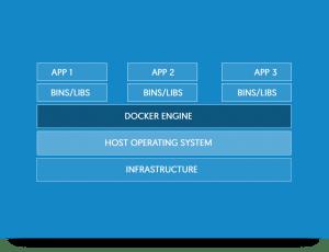Contenedores y Docker