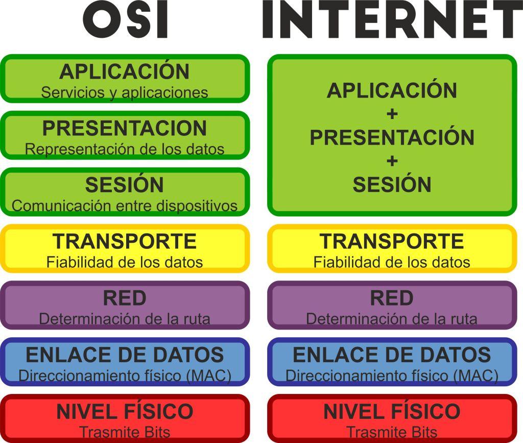Comparación sistema OSI e Internet