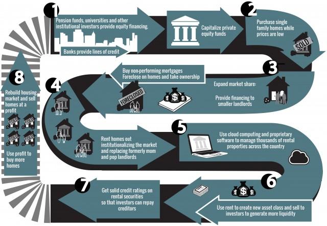 corporate landlord infographic