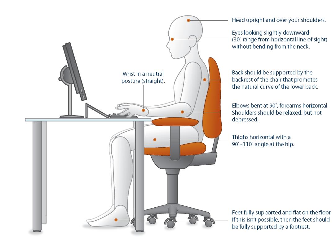 ergonomic workstation diagram rf transmitter and receiver block workspace desk chiropractor los altos check list