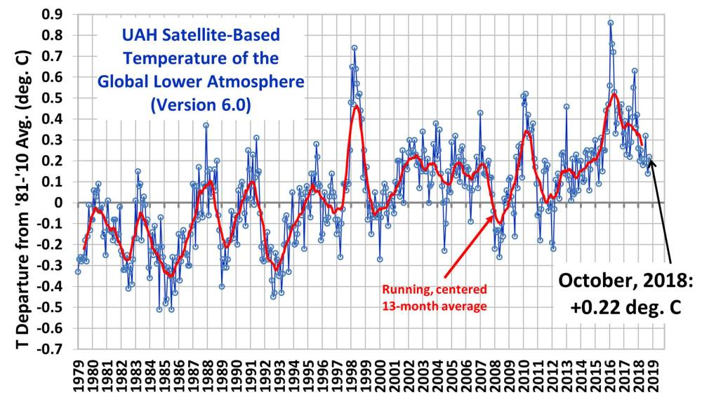 medium resolution of global area averaged lower tropospheric temperature anomalies departures from 30 year calendar monthly means 1981 2010 the 13 month centered average is