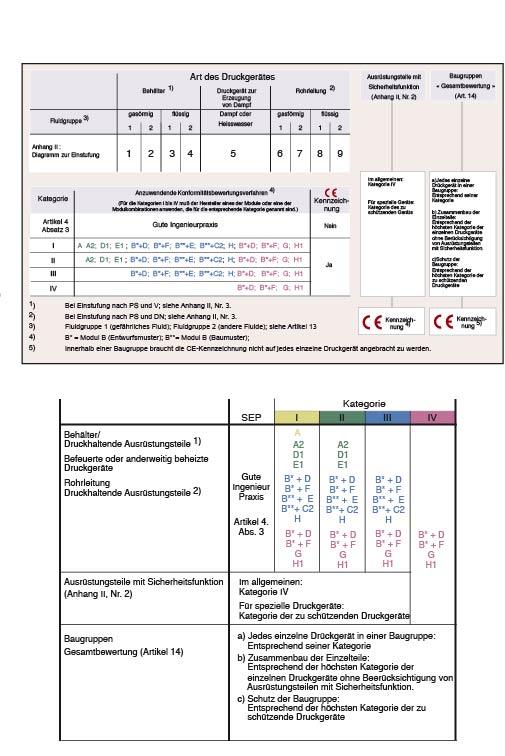 Module nach Druckgeräterichtlinie 2014/68/EU