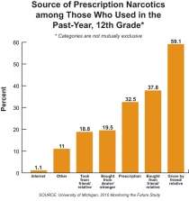 Graph: Source of Prescription Narcotics among Those Who Used in the Past-Year, 12th Grade