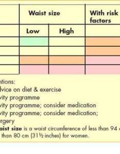 Bmi waist size tesofensine drug development technology also keninamas rh