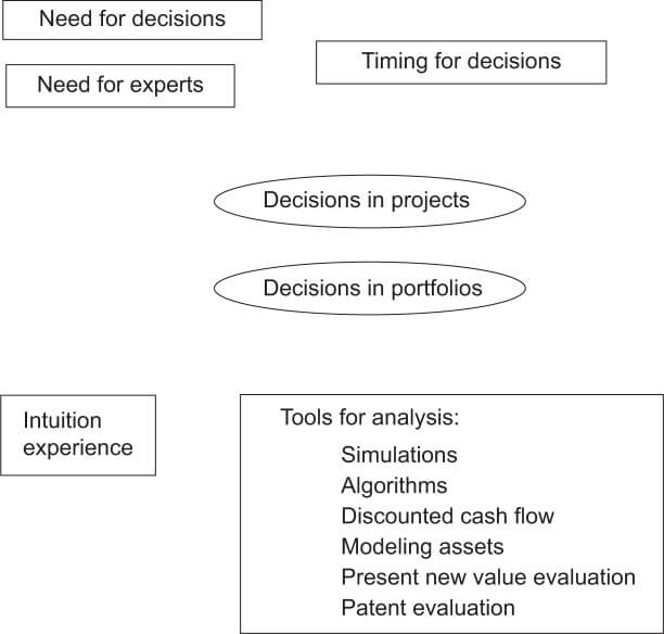 Decision-making in drug development