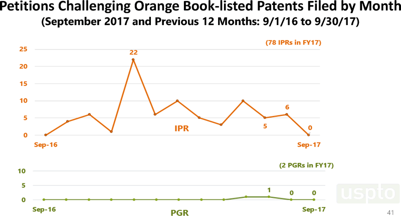 Petitions challenging orange book patents