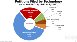 PTAB petitions filed by technology