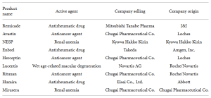 Biosimilars in Developed and Developing East and Southeast