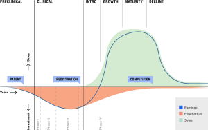 General curve describing an innovator drug's investments and earnings during R&D and market performance. The life cycle phases are indicated above the graph, and the phases of the R&D trajectory are below the graph. Own work.