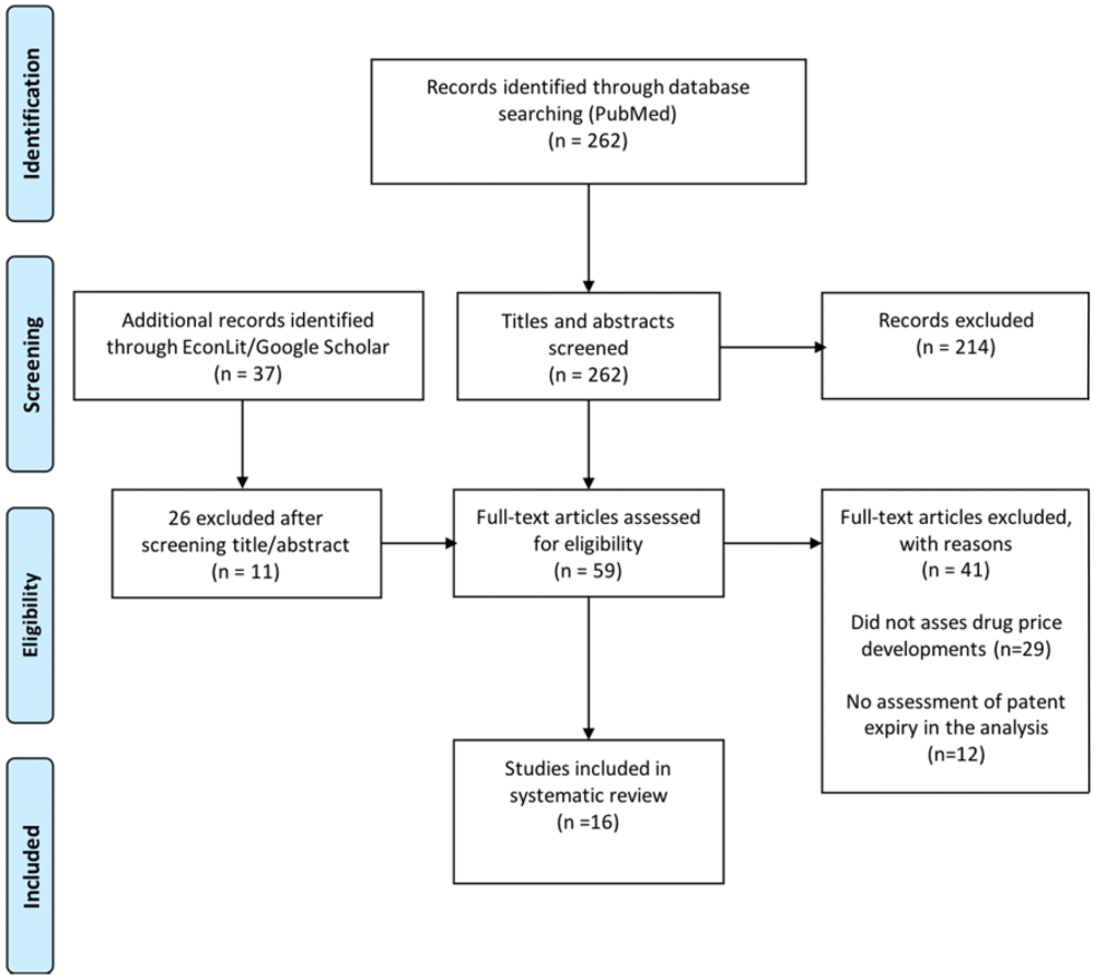 medium resolution of figure 1 flow diagram of the study selection process