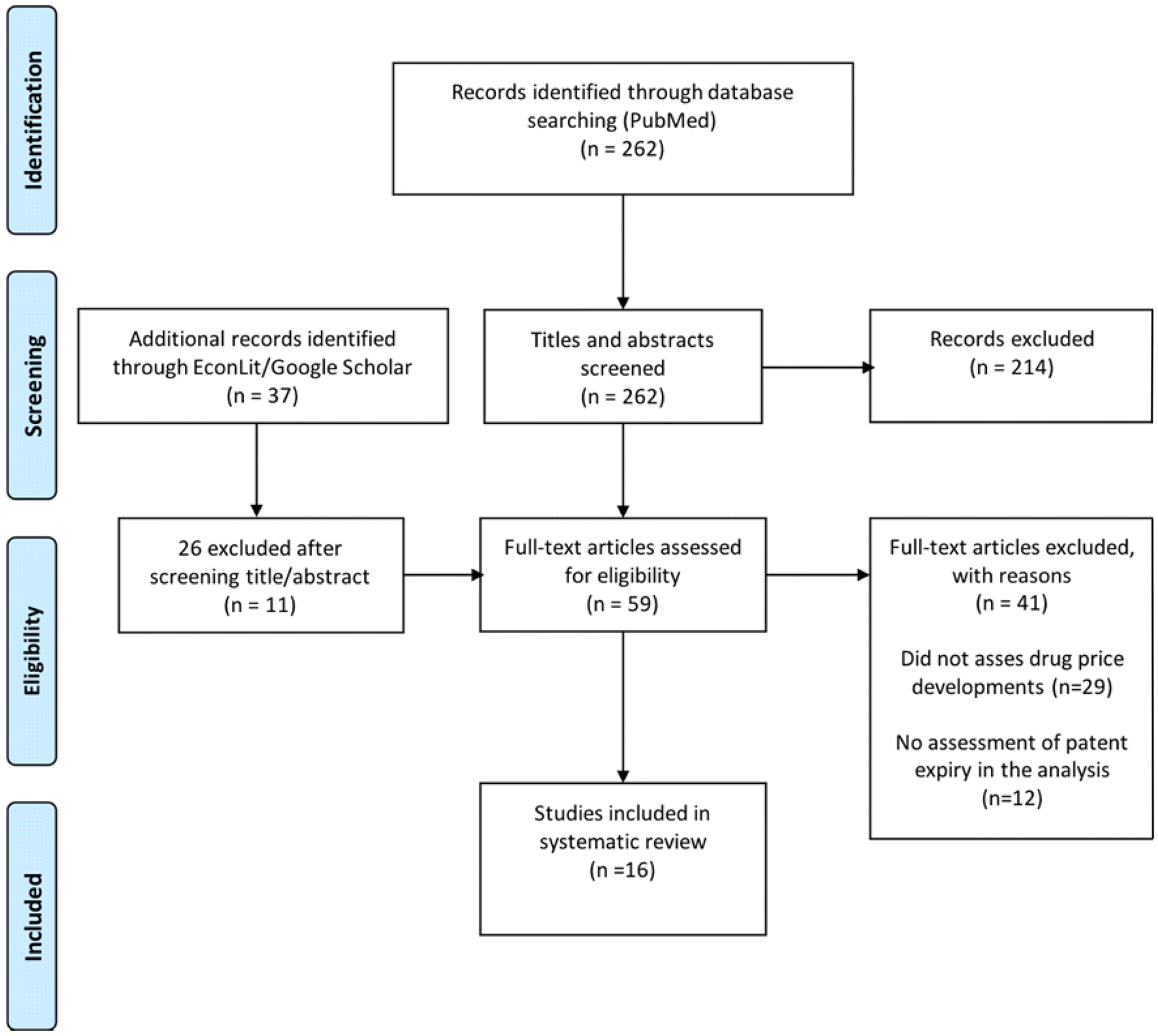 hight resolution of figure 1 flow diagram of the study selection process