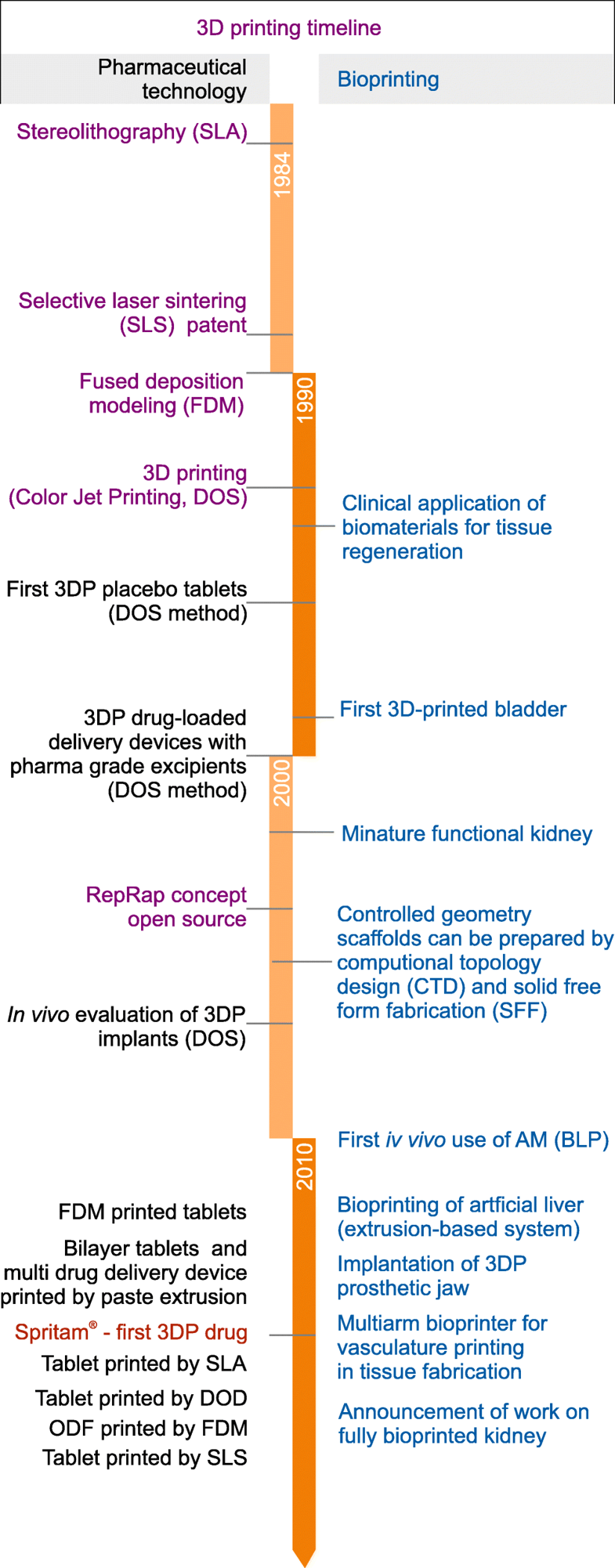 Figure 1 - The most important achievements in 3D printing in pharmaceutical and biomedical applications