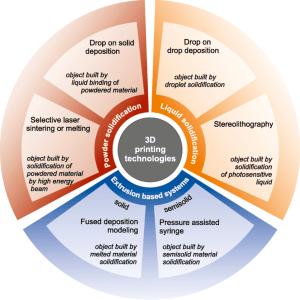 Figure 2 - 3DP methods applied for drug formulation