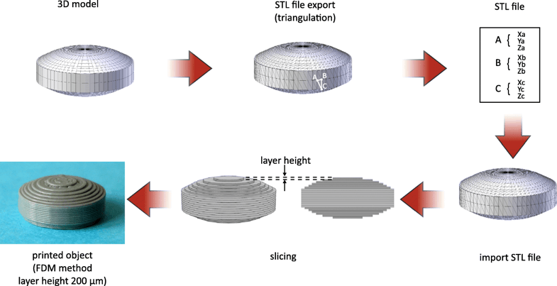 Figure 4 - The development of 3D printed object (from ref. (4) with modification)