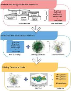 Figure 5 - The workflow of a semantic network inference.