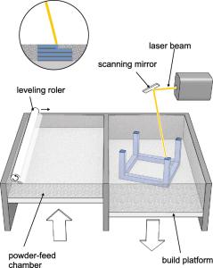 Figure 7 - SLS and SLM technology