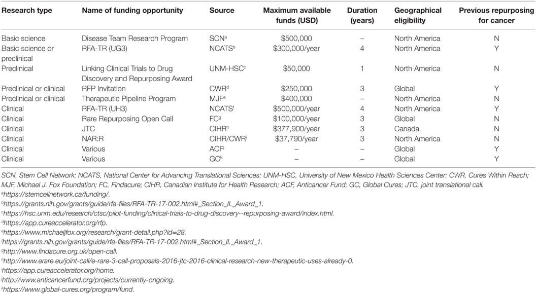 Table 1. Non-dilutive funding opportunities for drug repurposing initiatives.