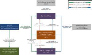 Figure 1 USFDA registrations of ARVs for PEPFAR