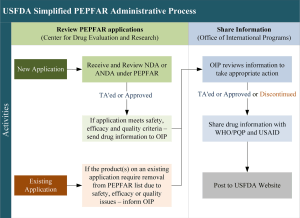 Figure 3 simplified administrative process of drug review and dissemination of information related to drugs for the PEPFAR programme