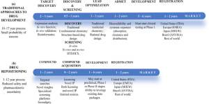 Fig. 1 - A comparison between traditional approaches versus DR for drug discovery and development