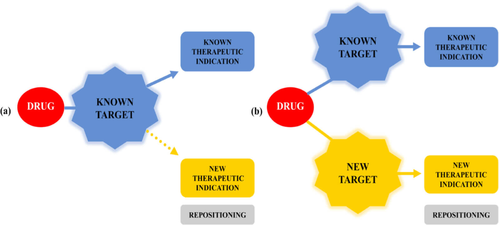 Fig. 2 - Drug repositioning profiles