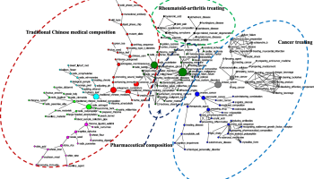 Measuring the knowledge translation and convergence in