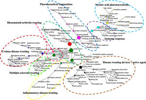 Figure 3 - Convergence of U.S. pharmaceutical innovations in the global pharmaceutical industry
