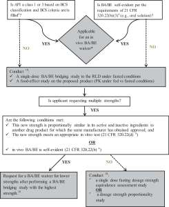 Figure 3. Clinical pharmacology decision tree for new immediate-release (IR) formulations.