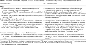 Table 6. Situations Where APIs, Excipients, or Route of Administration Considerations May Require Additional Nonclinical Studies.